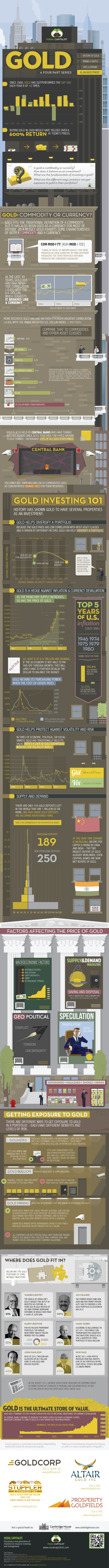 Gold as investment...Infographic